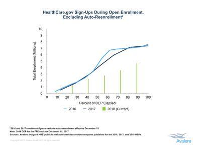 healthcare.gov signups 2017