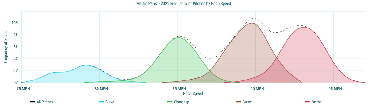 Martín Pérez- 2021 Frequency of Pitches by Pitch Speed