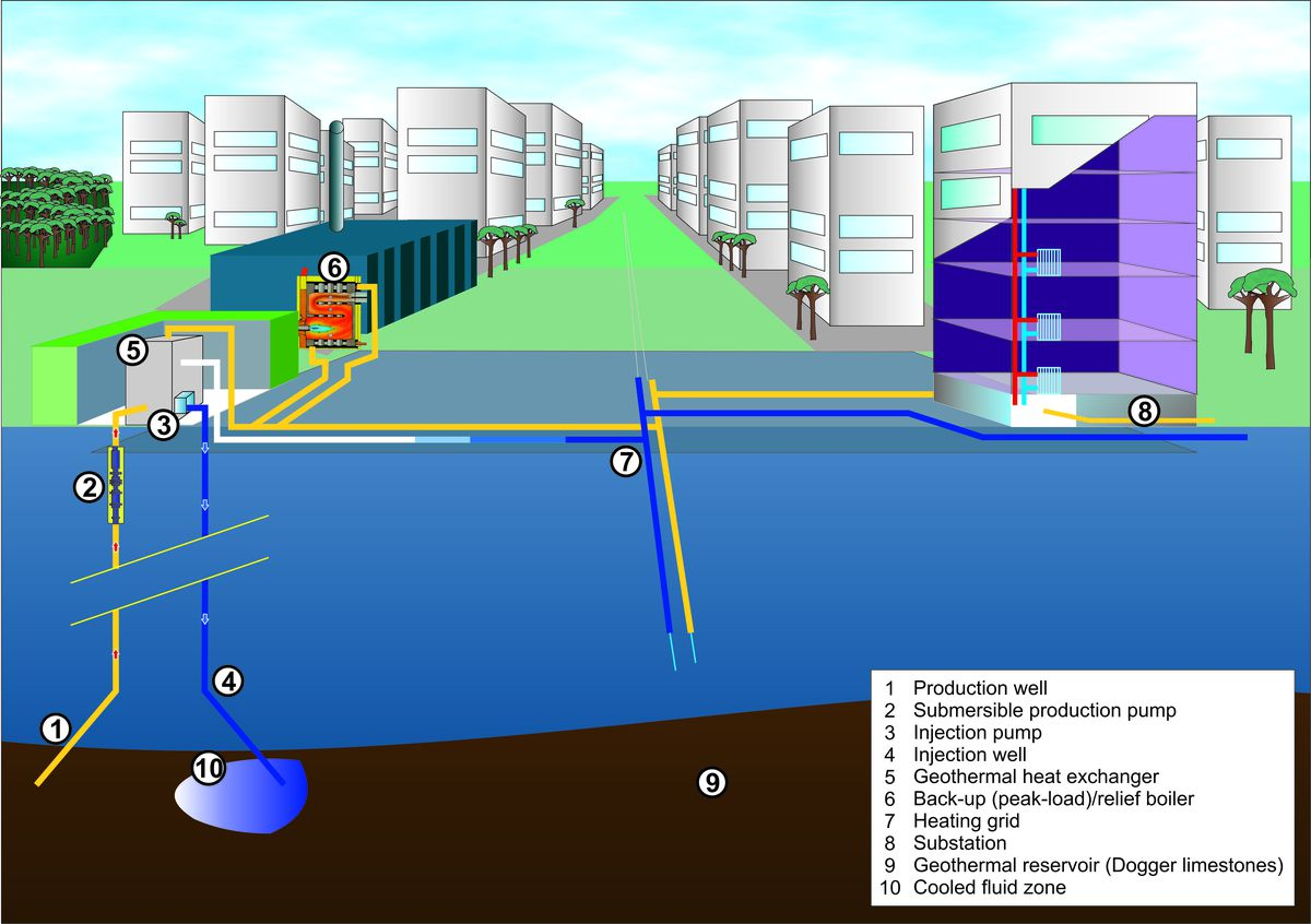 A diagram showing a geothermal district heating system.