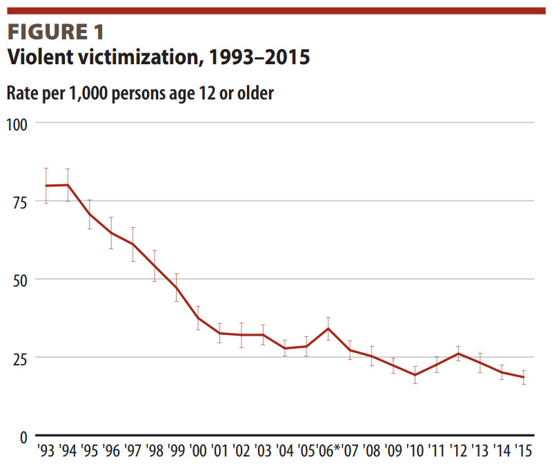 A chart shows the continued drop of violent crime victimization from 1993 to 2015.