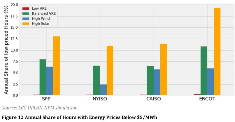 lbnl_vre_wholesale_2018_low_prices Solar and wind are coming. And the power sector isn't ready.