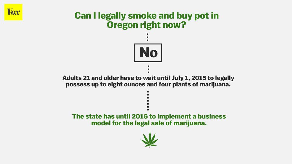 oregon marijuana legalization