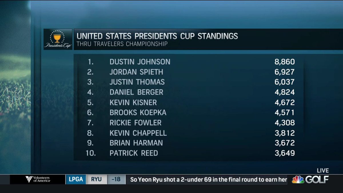 Berger s playoff second-place finish likely locked up his spot on the team  for September and provided Golf Channel the occasion to show the latest  standings ... c3a3f93b9
