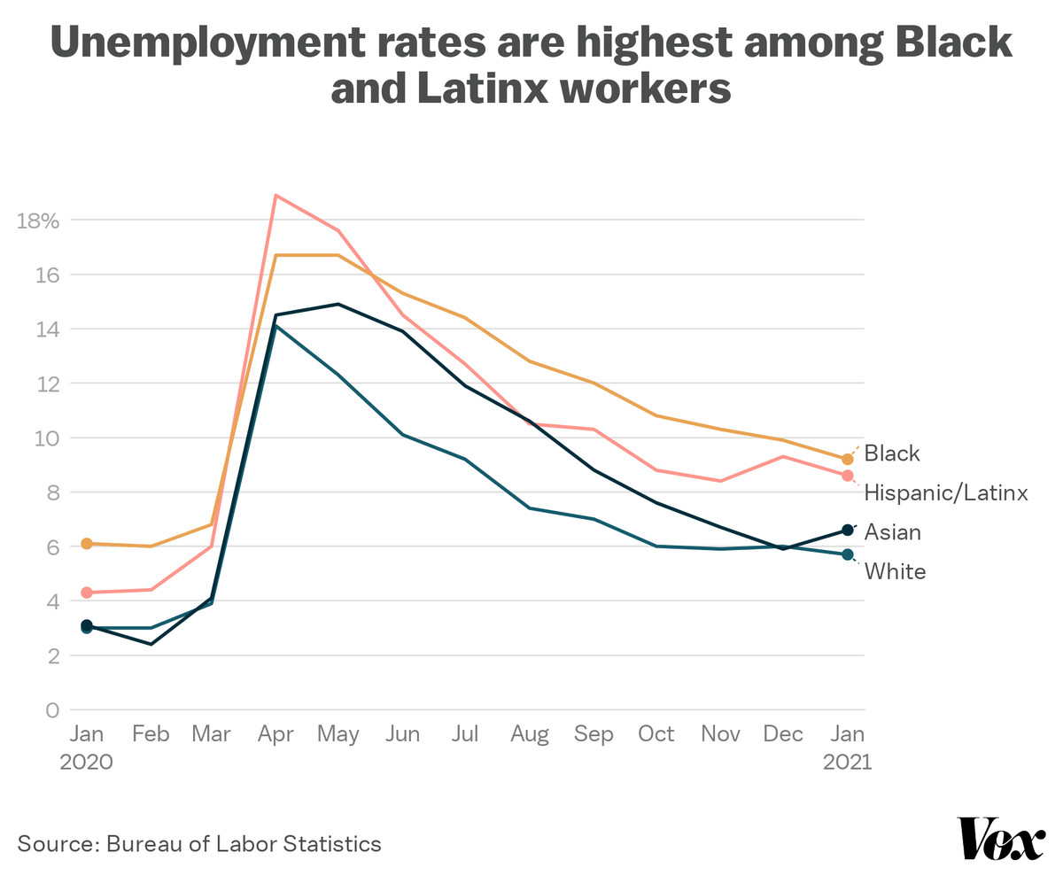 Unemployment rates are highest among Black and Latinx workers