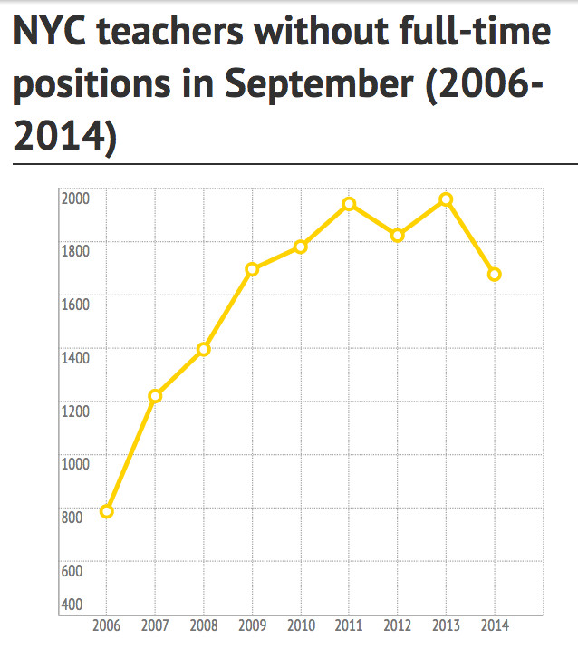 The Absent Teacher Reserve pool was at its lowest September level since 2009. (Source: Chalkbeat reports, TNTP and Department of Education)