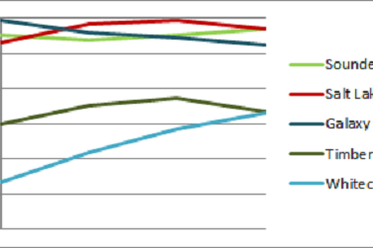 <strong>MLS Power Rankings Week 3 Sounders Focus</strong> Vertical Axis is average ranking by SBN voter. Horizontal Axis is by Week from preseason to current. Timbers and Whitecaps included in full image.