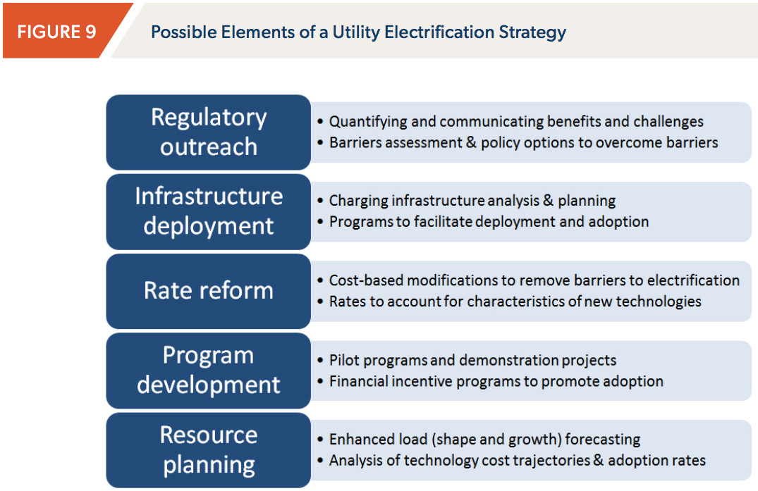brattle on utilities and electrification