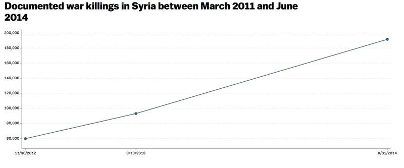 Syria deaths chart