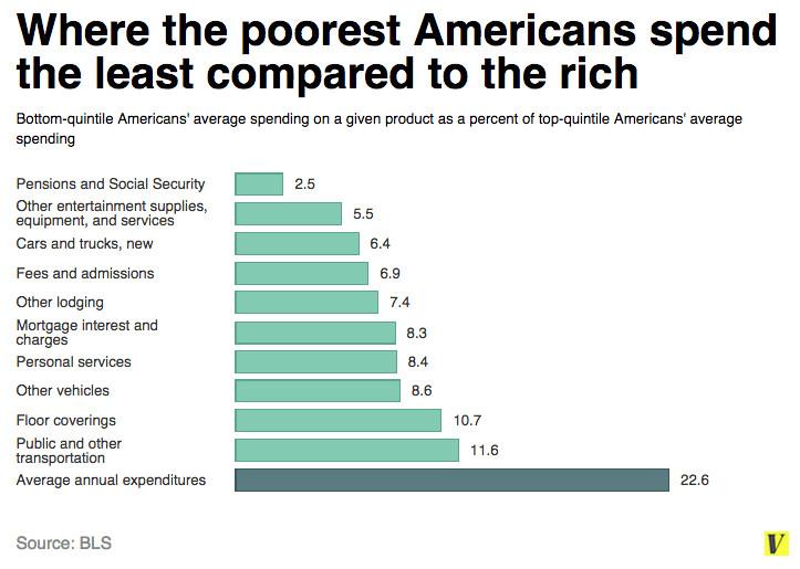 Rich poor spending final 2