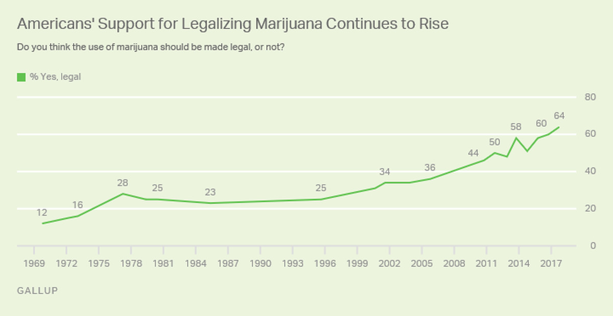 A chart tracking support for marijuana legalization.