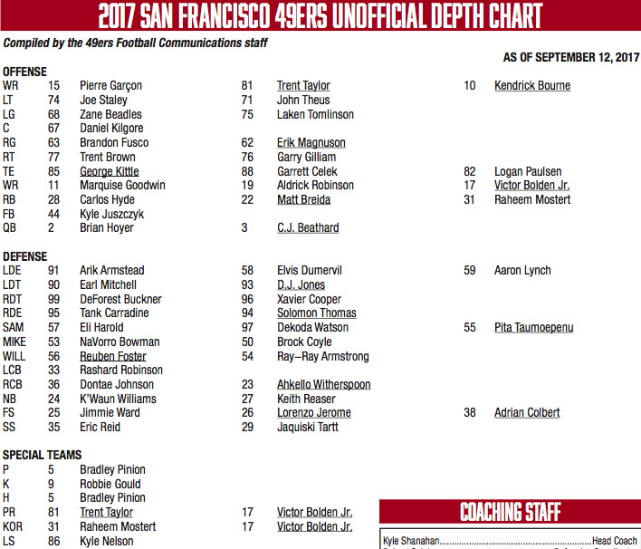 49ers Depth Chart Week 2 Vs Seahawks About What We Expected In 1