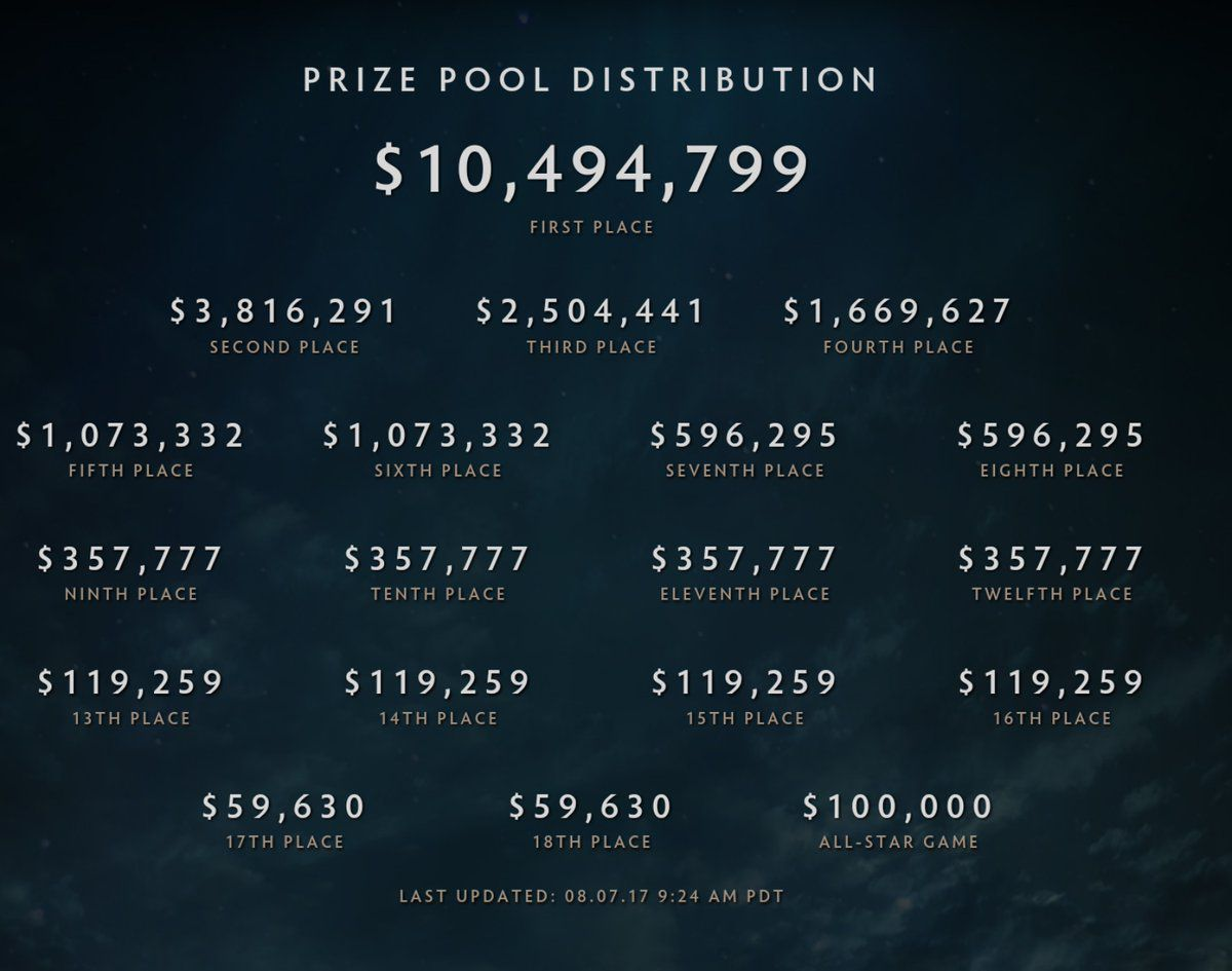 The International 7 Prize Pool Winner Will Get Over 10