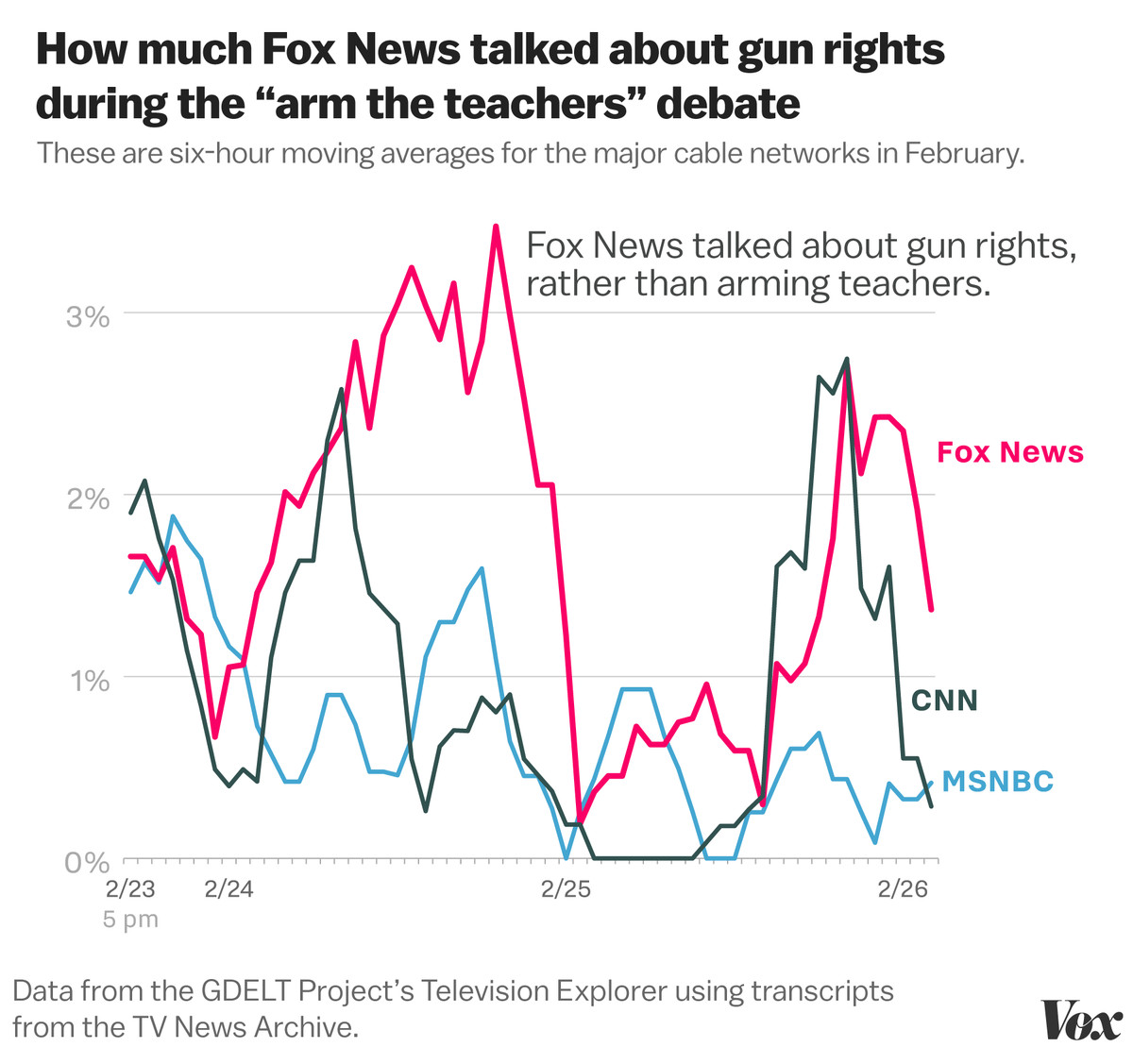 How Fox News turned the March for Our Lives into an attack