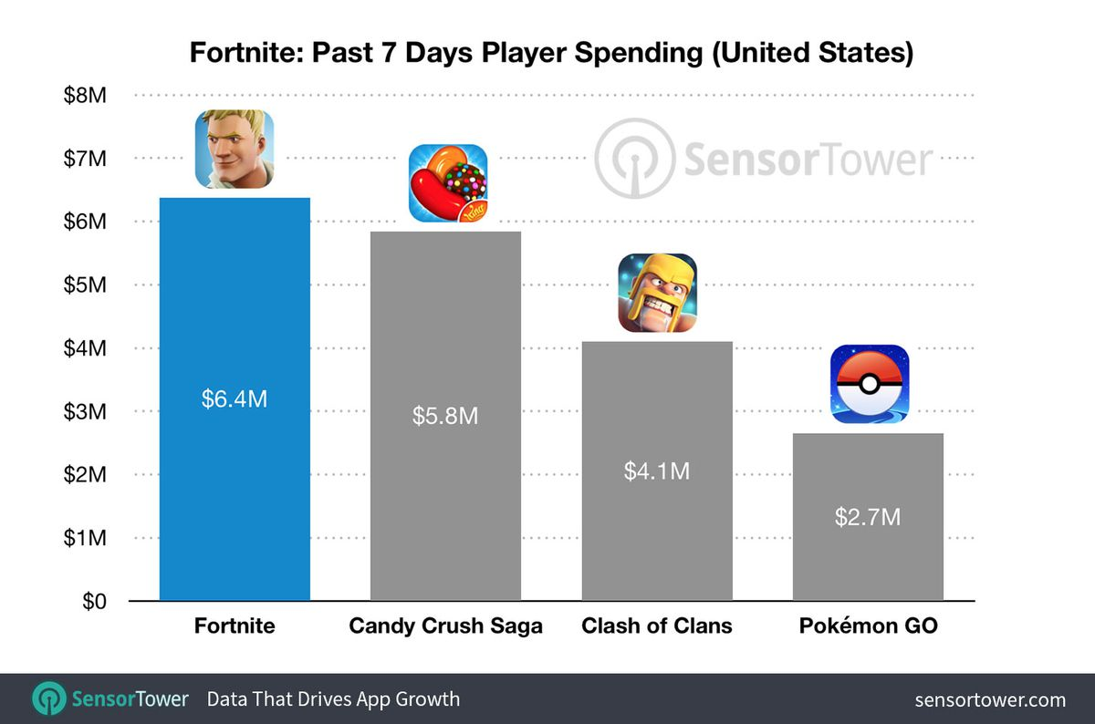 Fortnite making $2 million a day from iPhone users - Vox