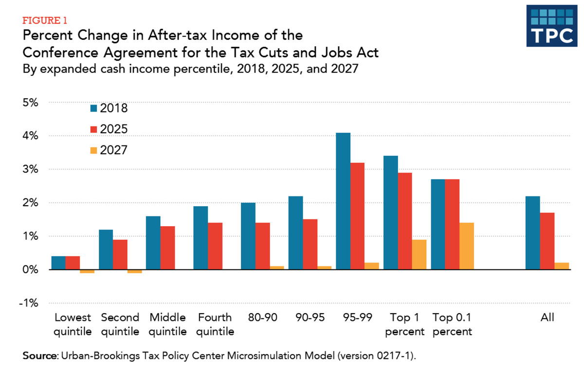 The Republican tax bill got worse: now the top 1% gets 83