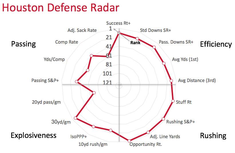 Houston defensive radar