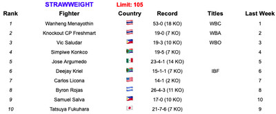 105 6419 - Rankings (June 4, 2019): Is Ruiz now No. 1 at heavyweight?