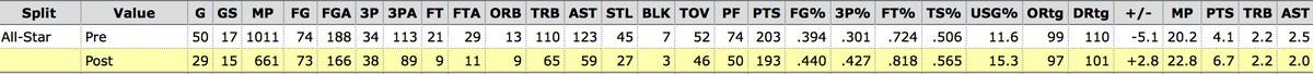 Joe Ingles Post All-Star break numbers