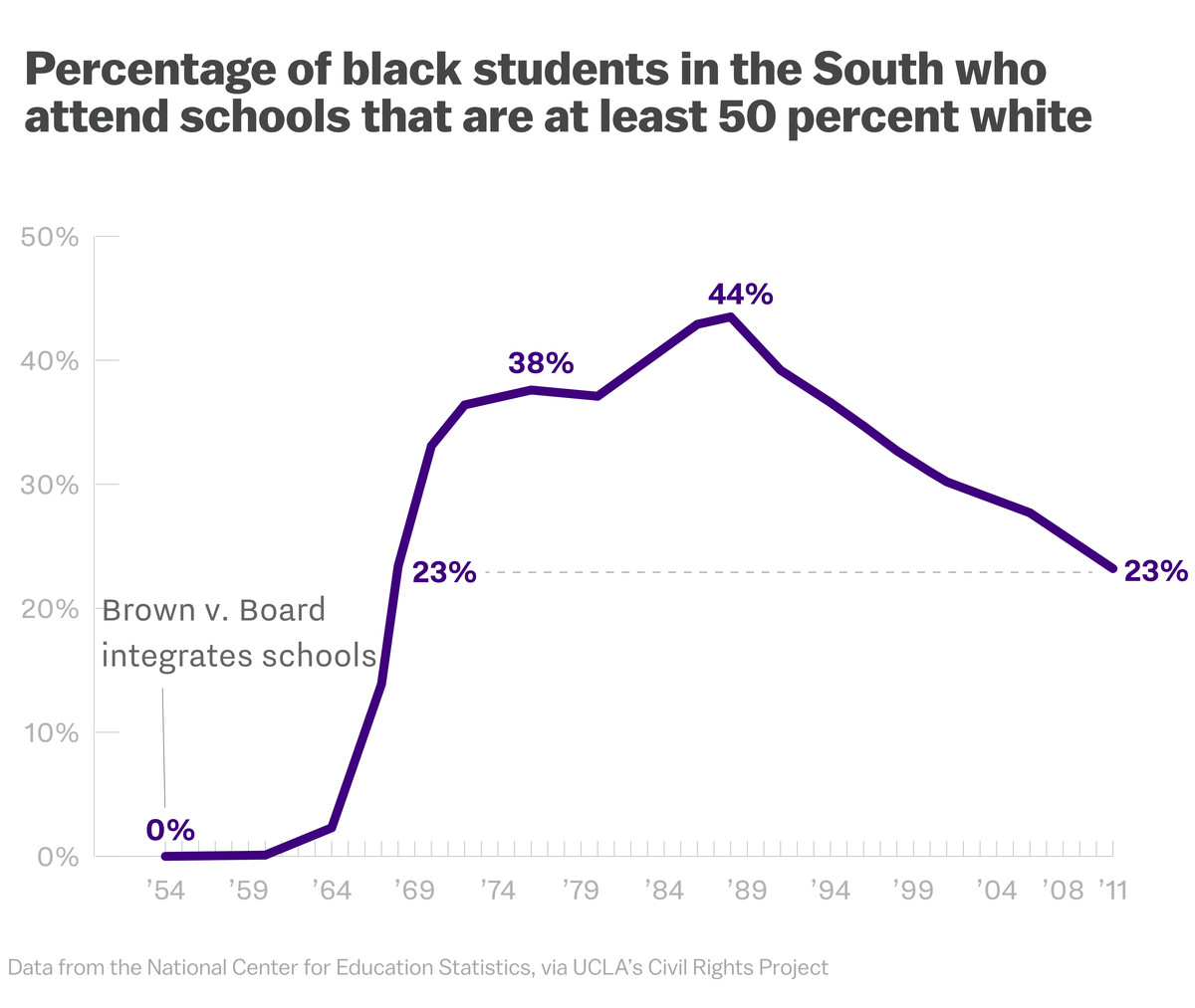 Education Department Sees Rise In >> The Data Proves That School Segregation Is Getting Worse Vox