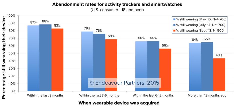 abandoning wearables