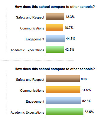 A SurveyQuest comparison of two Bronx high schools.