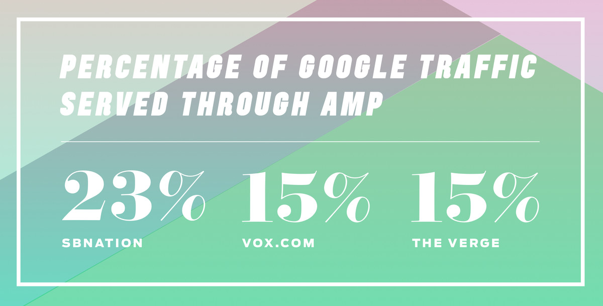 Graphic illustrating how 23% of SBnation's Google traffic, and 15% of Vox and The Verge's Google traffic come through Google Amp.