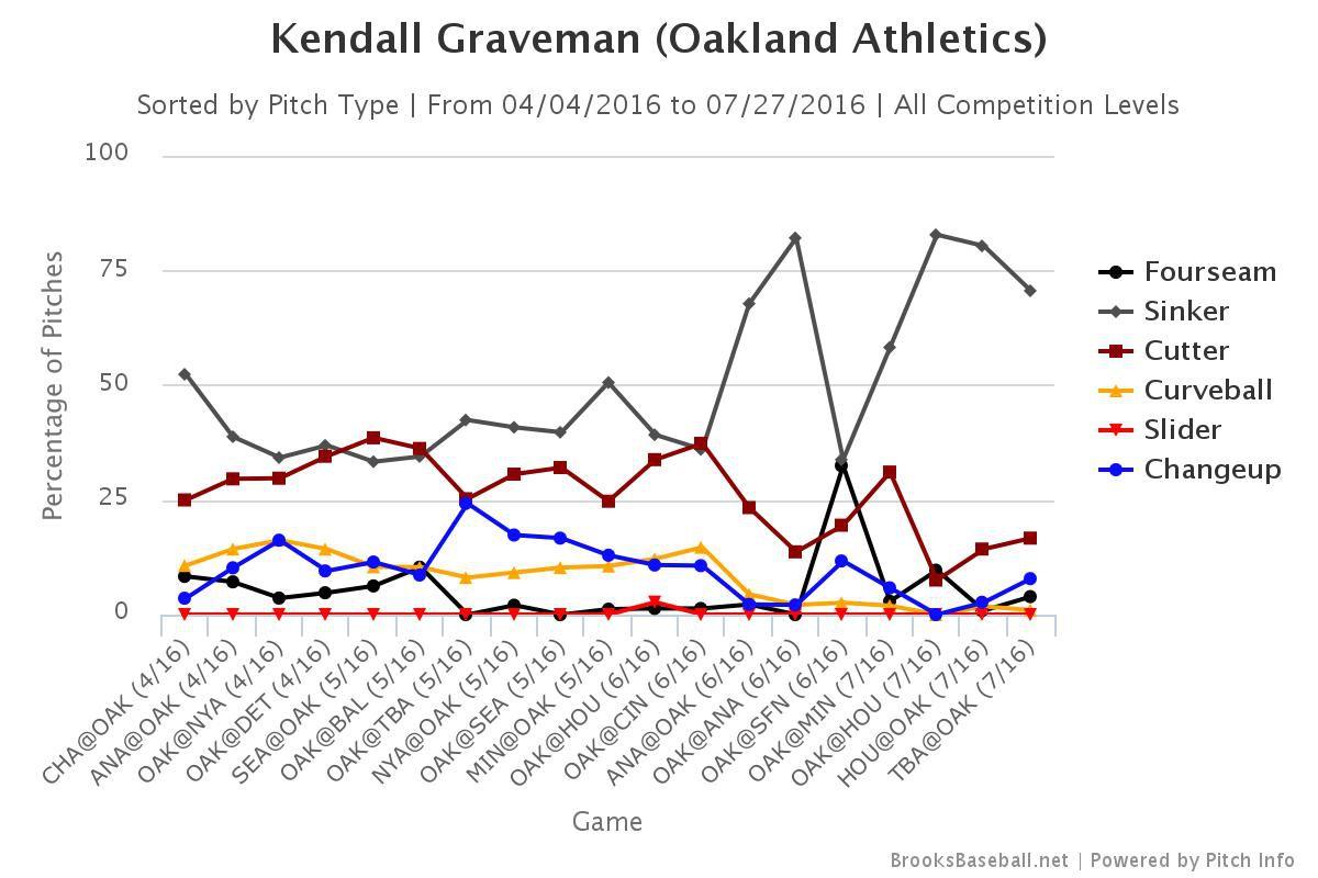graveman pitches update