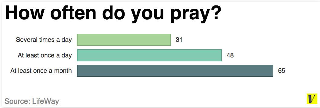 Praying often