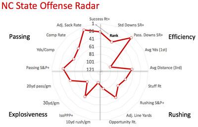NC State offensive radar
