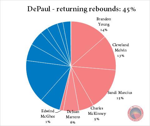 DePaul returning rebounds