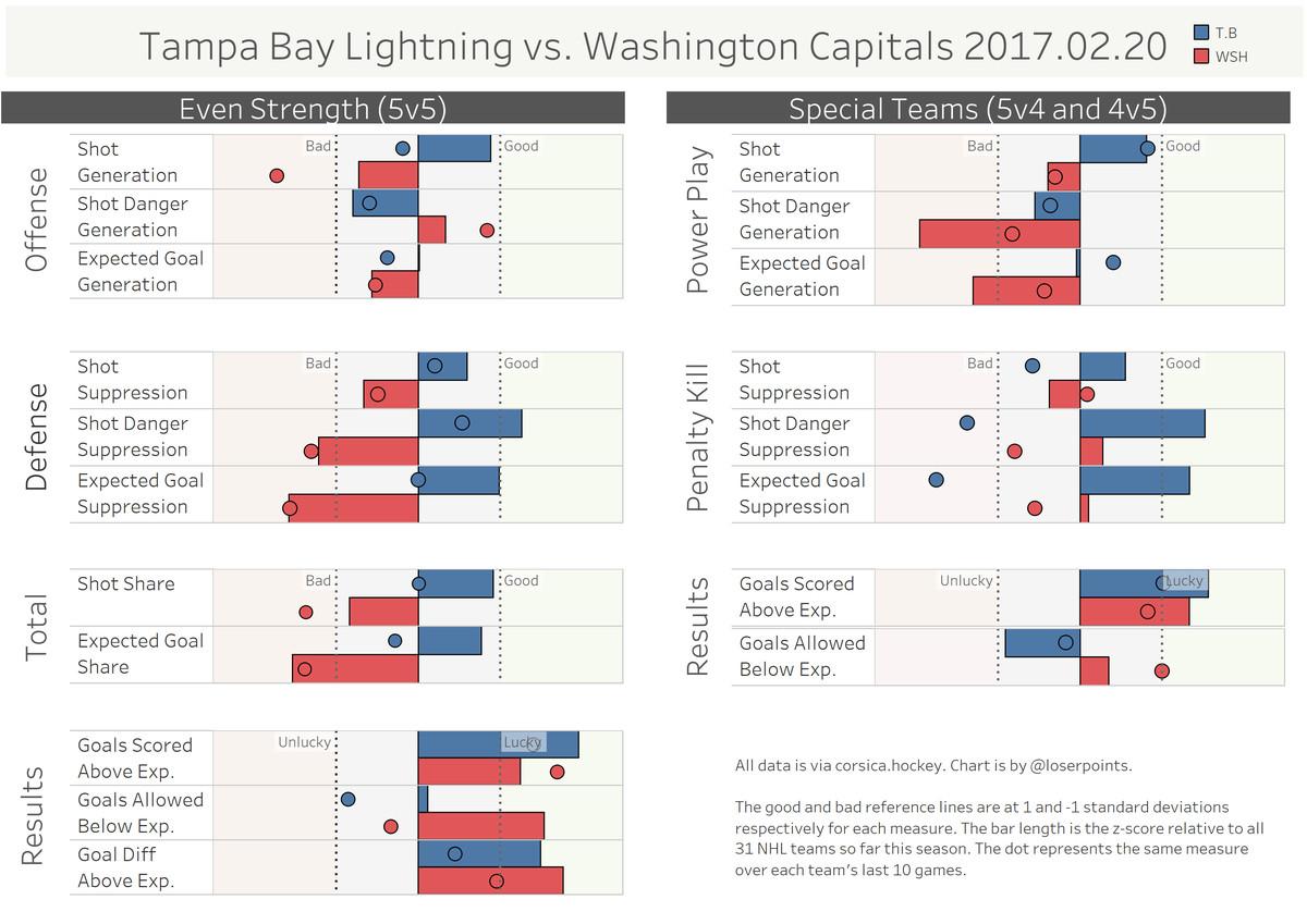 8dd64baf921 Tampa Bay Lightning at Washington Capitals  Our Russian machine vs ...