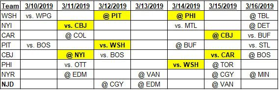 Team schedules for 3-10-2019 to 3-16-2019
