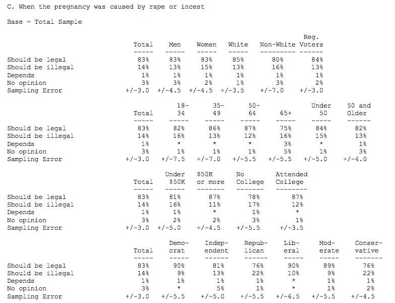 CNN/ORC poll abortion 2012