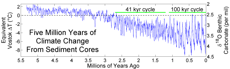 5 million years of climate change