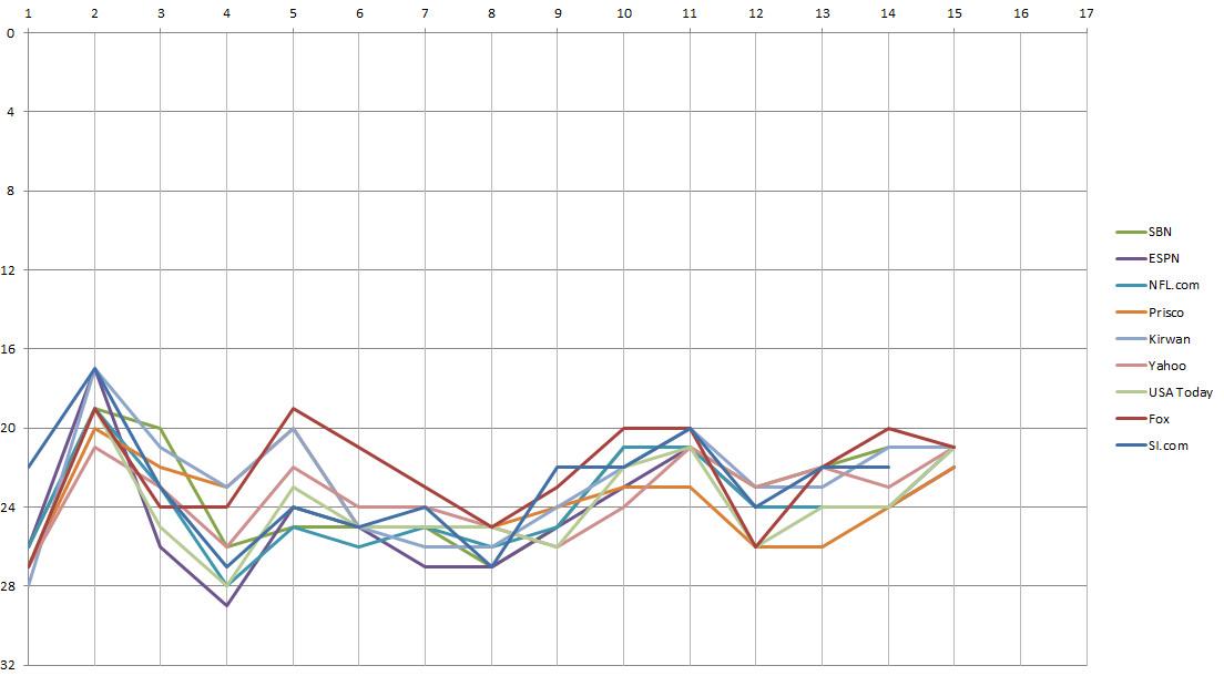 Minnesota Vikings Power Rankings, Week 15