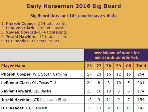 DN Big Board Spots 76-80