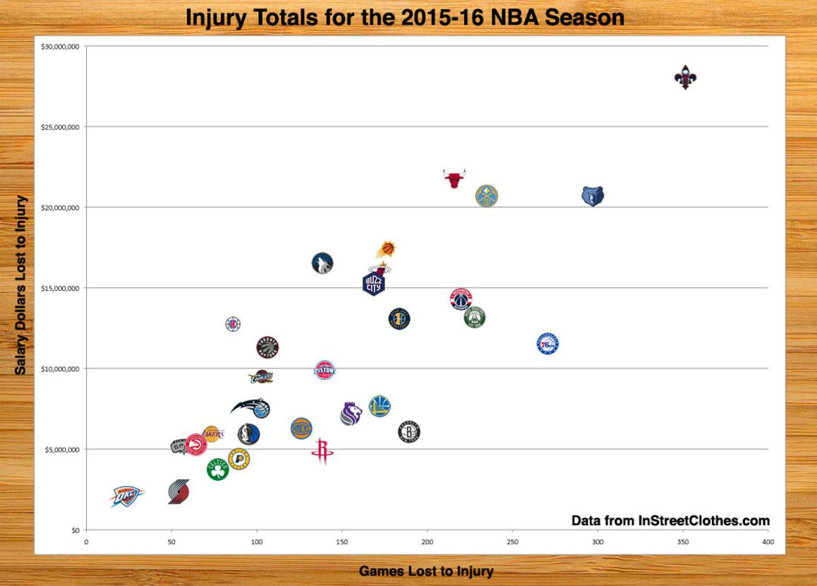 DB 1944 - 2015 2016 NBA Injuries InStreetClothes com