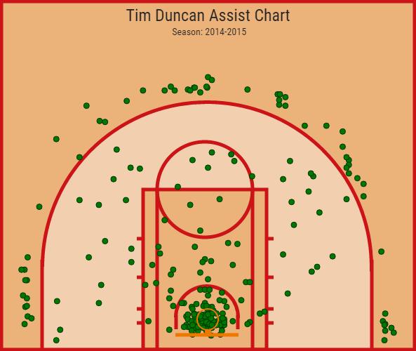 Tim Duncan assist chart