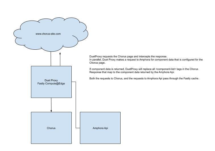 Duet Proxy Service Diagram