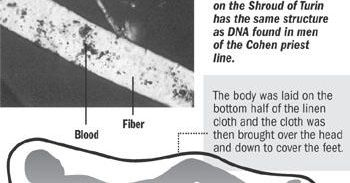 Shroud of Turin — Local scientist says the cloth covered