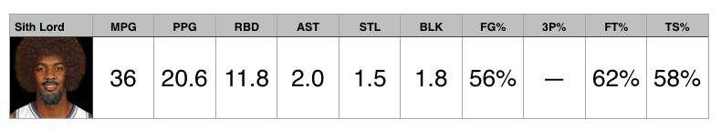 Derrick Favors Preseason Stats