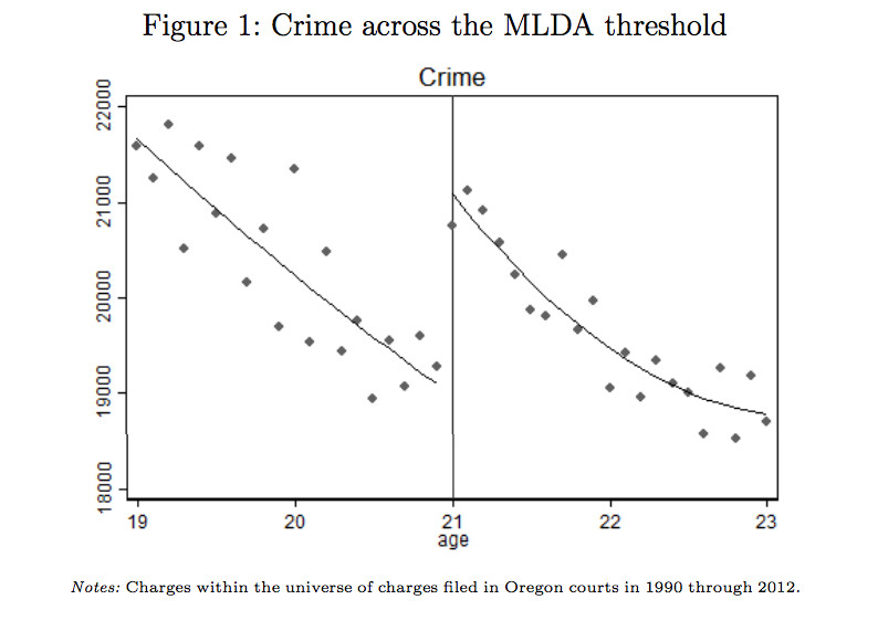 This chart shows crime rising at age 21, when people can legally drink.