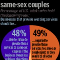 SCOTUSoverviewnat Americans divided over wedding services for same-sex couples
