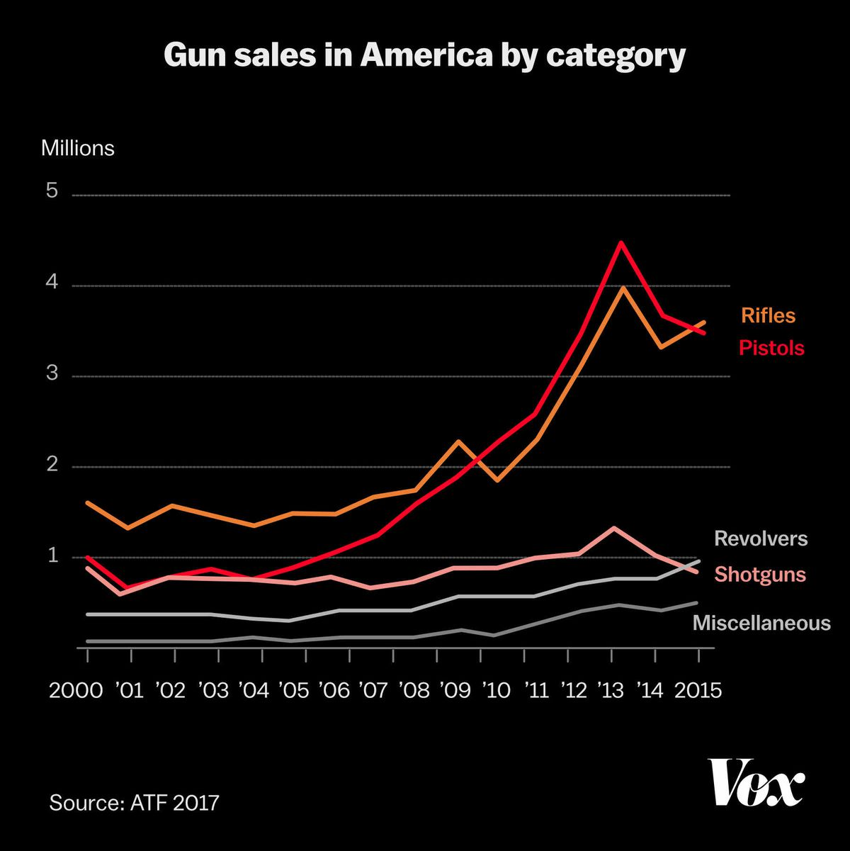 Chart of gun sales in America by category; rifles and pistols have dominated over revolvers and shotguns; the gap has widened in the past 10 years.