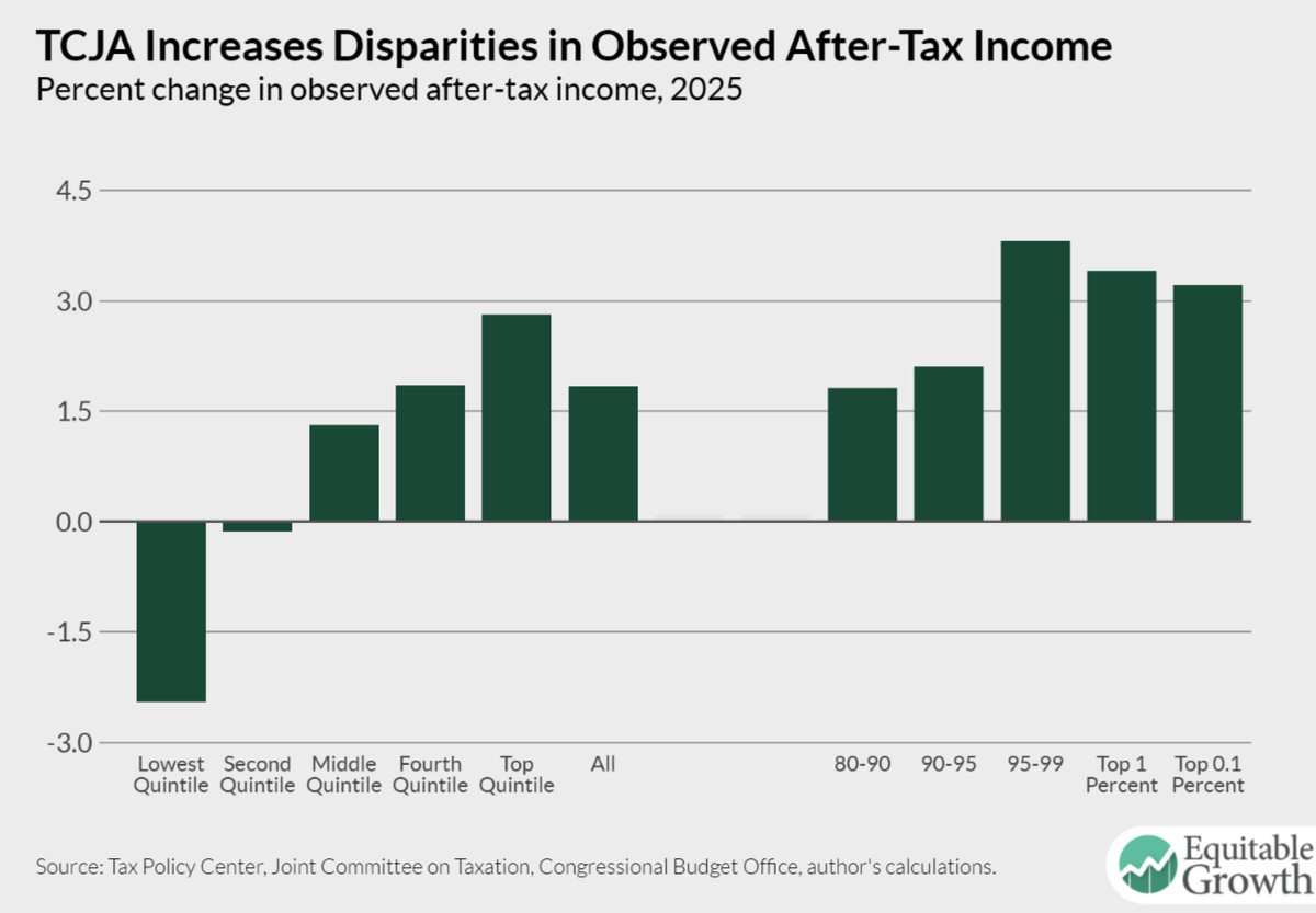 Effects On After Tax Income Of The Cuts And Jobs Act