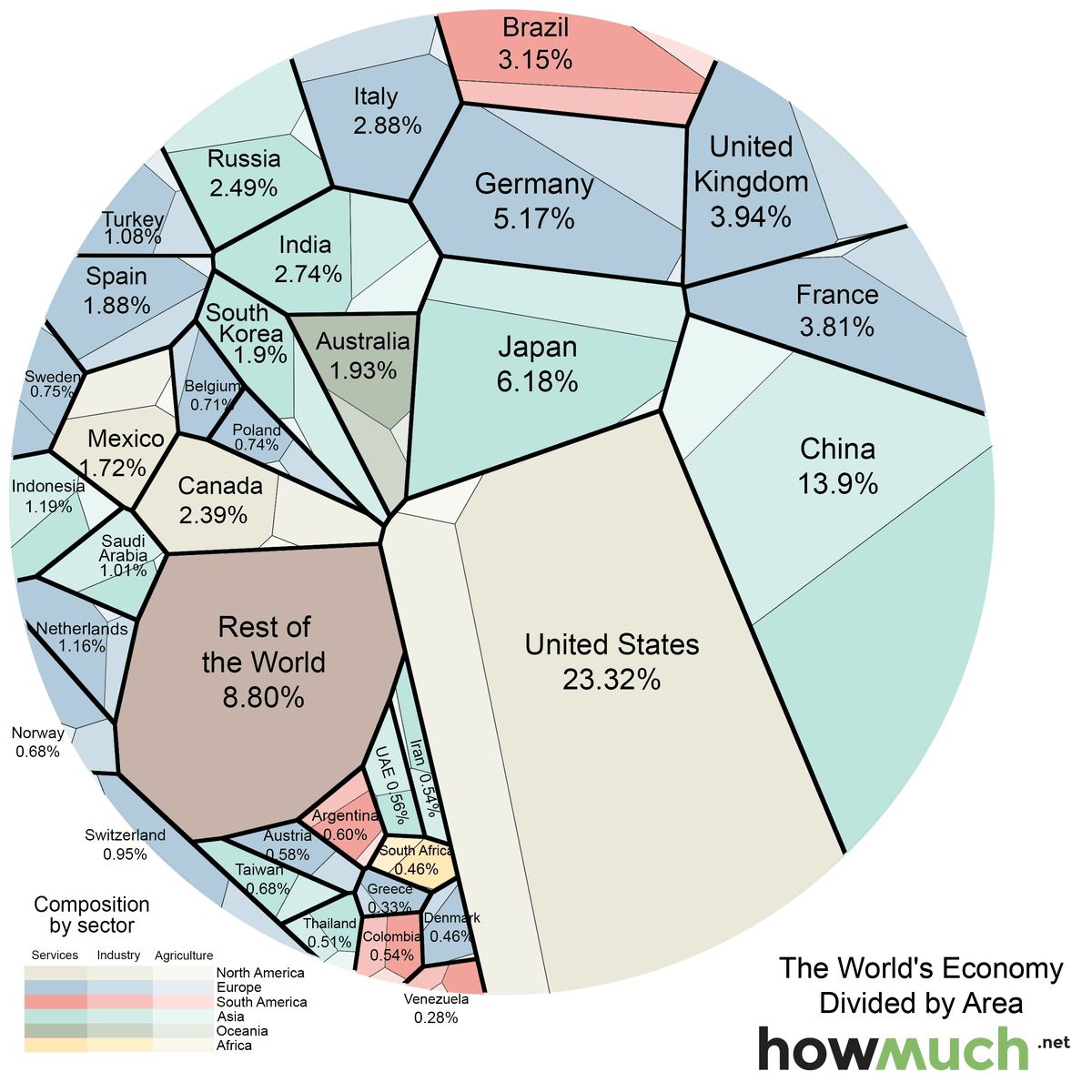 This striking diagram will change how you look at the world economy ...