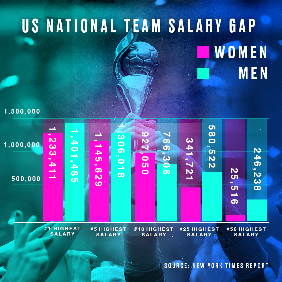 1f87ebe541a3 The gap in bonus pay for men's and women's national team players stands out  even more. The men made $5,000 per appearance in 2015, and an additional  $8,166 ...