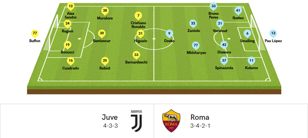 probable formations juventus v roma chiesa di totti probable formations juventus v roma