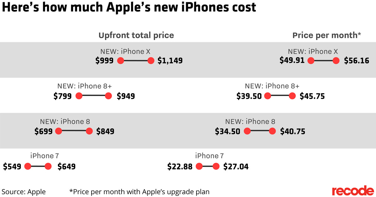 Price ranges for new iPhone X and iPhone 8