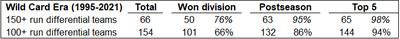 1995-2021 WC era run differential results